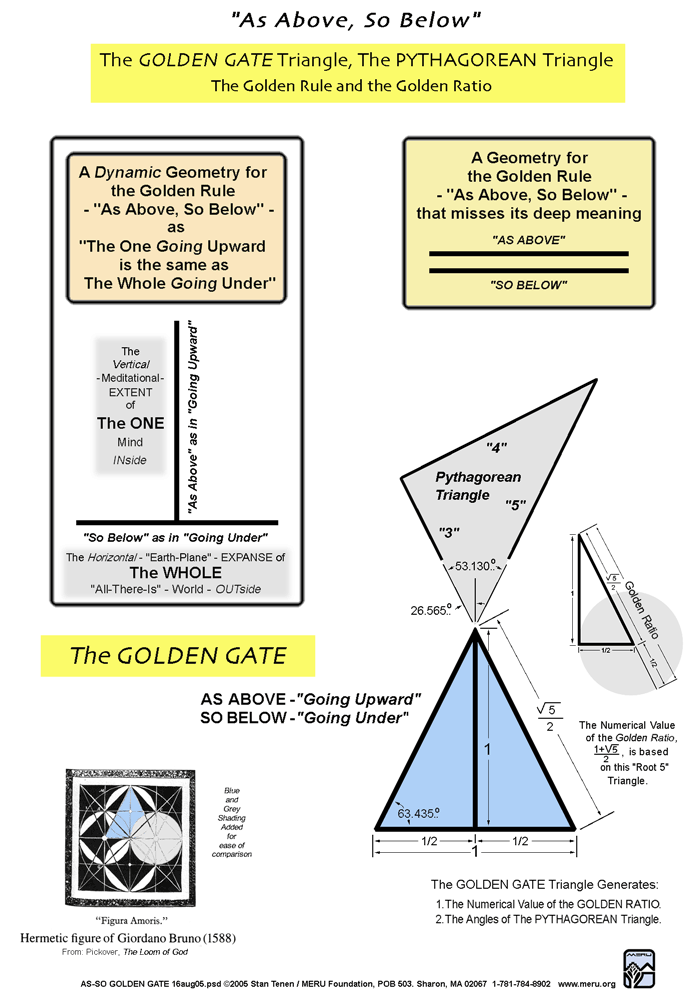 Meru Foundation Research: The Geometry of the Golden Rules